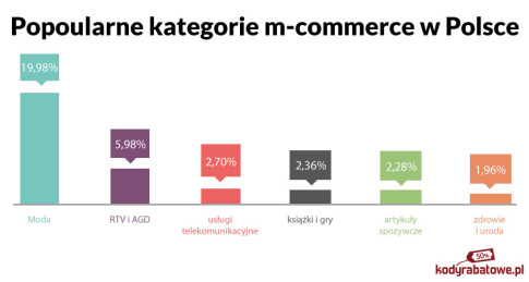 m-commerce kategorie