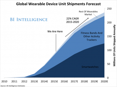 wearablesmarketforecast-1