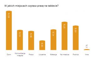 Miejsca, w których użytkownicy najczęściej sięgają po prasę na tablecie / fot. mat. prasowy