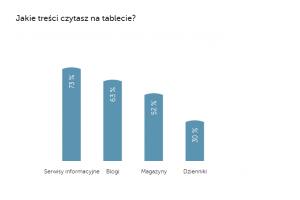 Treści czytane na tablecie / fot. mat. prasowy
