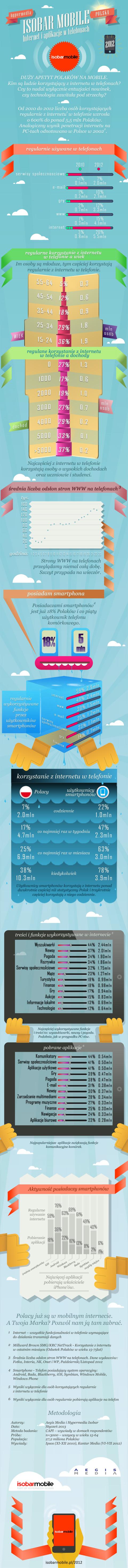 Isobar Mobile – infografika. Fot. Hypermedia Isobar