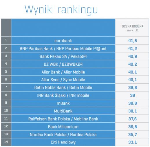 fot. Raport Symetrii: Kieszonkowe aplikacje mobilne 2013