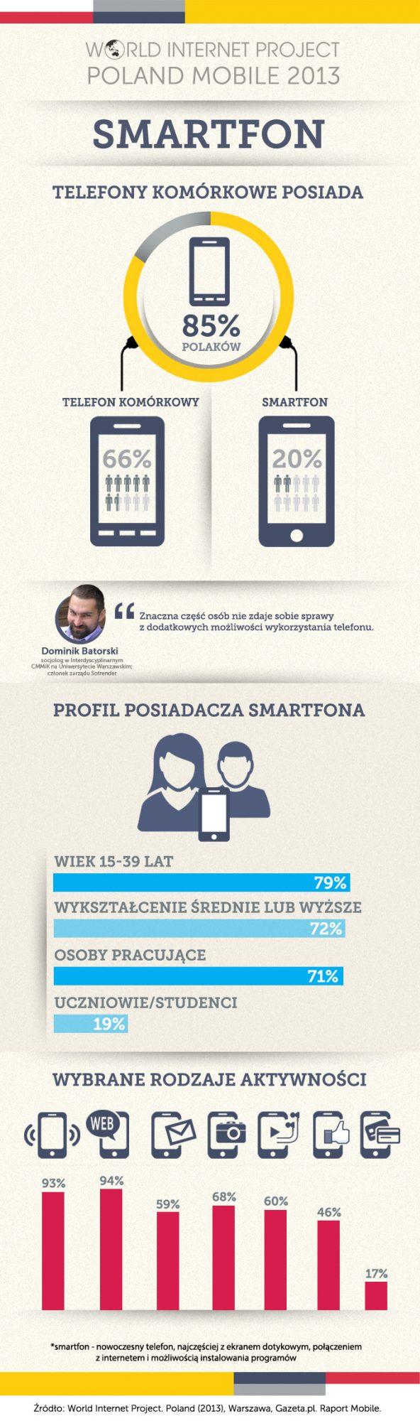 fot. WIP Mobile 2013