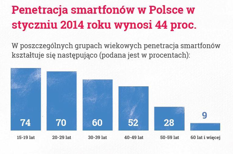 fot. Marketing mobilny w Polsce 2013/2014