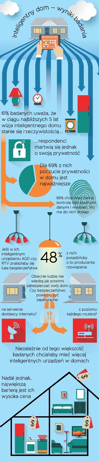 Infografika, raport Fortinet, źródło: informacja prasowa