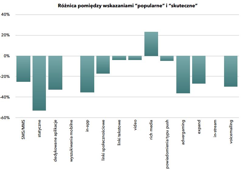 fot. Raport Mobile Marketing w Polsce 2014 – postrzeganie i potencjał rozwoju