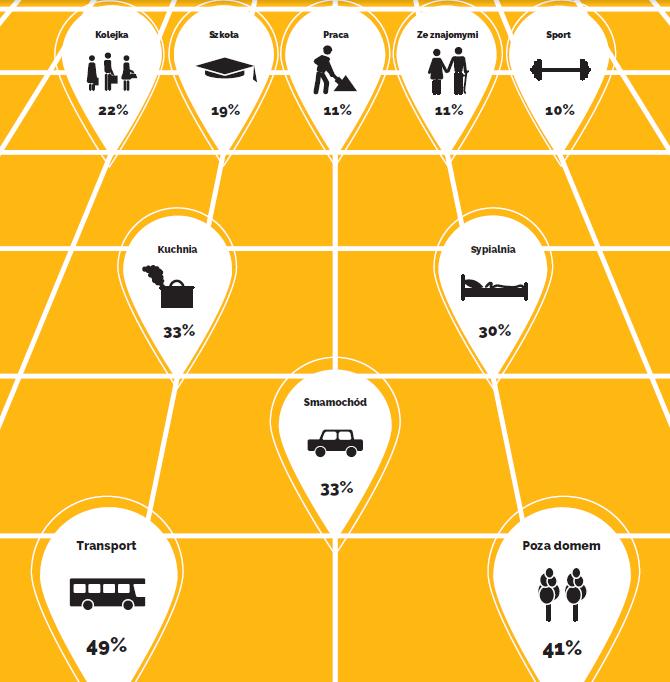 """Miejsca i sytuacje, w jakich chciałbyś korzystać z telewizji mobilnej / fot. Raport """"M2: mobilność i multiscreening"""""""
