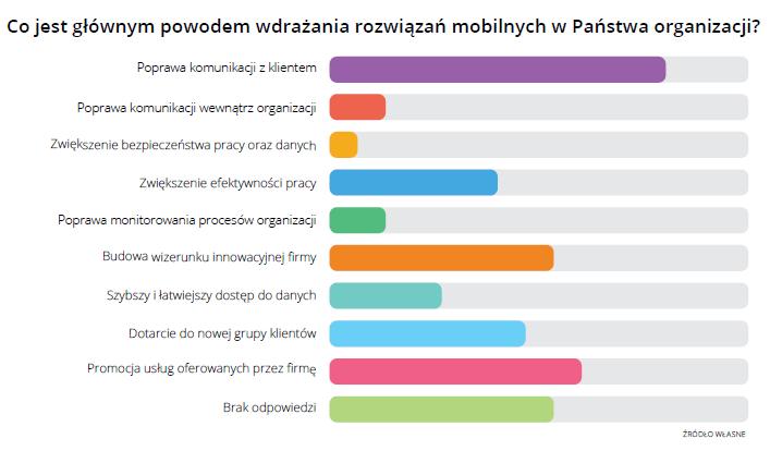 Powody wdrazania mobile Raport Mobi