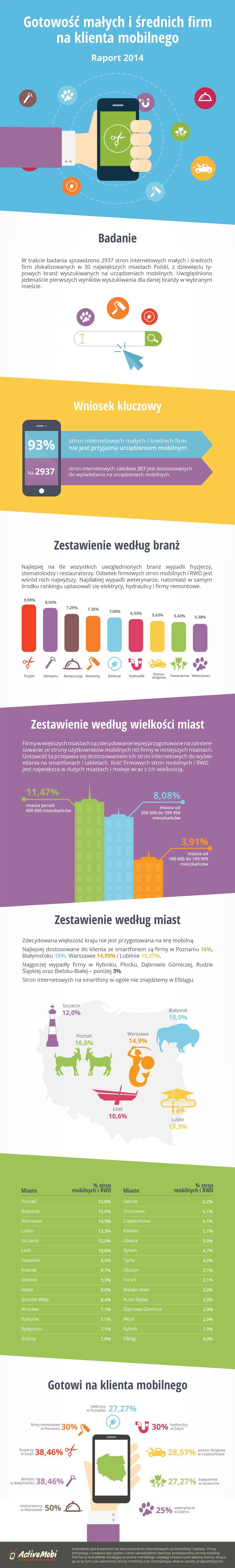 infografika-gotowosc-sektora-msp-na-klienta-mobilnego-activemobi