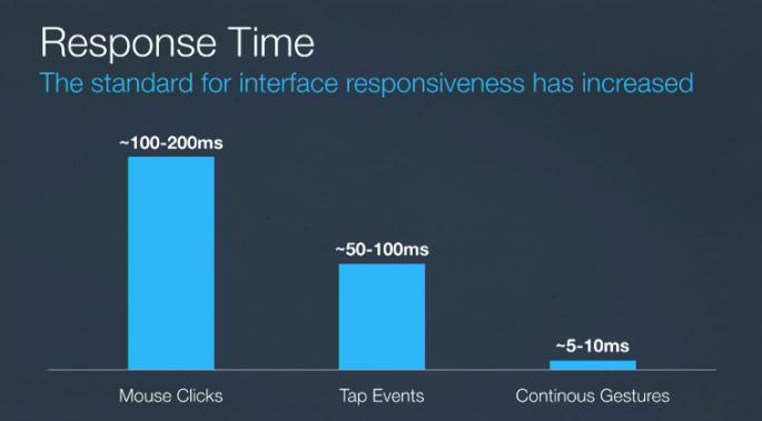 Jak zmienia się tolerancja czasu reakcji aplikacji na działanie użytkownika