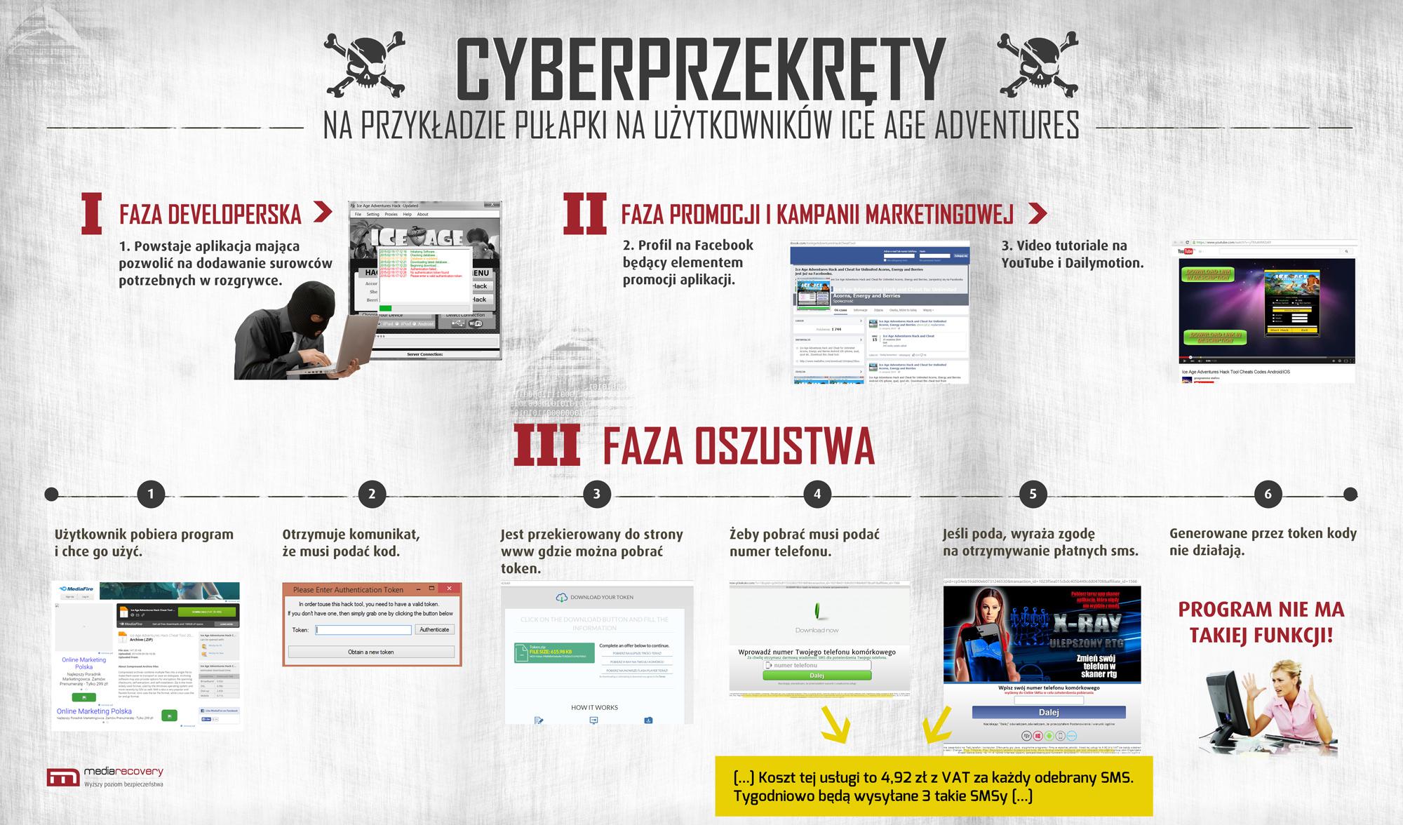 Mediarecovery_infografika_cyberprzekrety_jak_sie_to_robi
