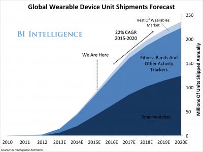 wearablesmarketforecast-1