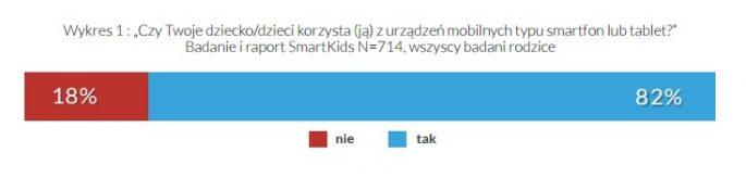 """Raport """"SmartKids"""""""