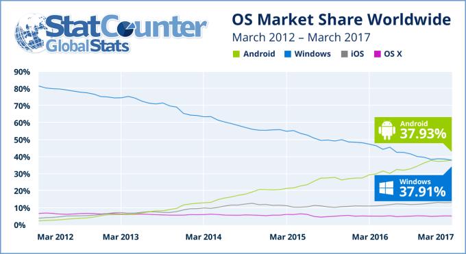 StatCounter: Korzystanie z Internetu w oparciu o systemy operacyjne Marzec 2012-Marzec 2017