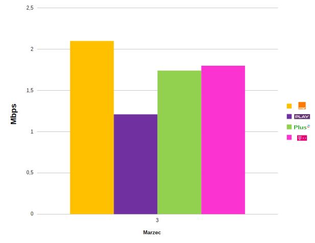 szybkość-wysyłania-danych-3g_2