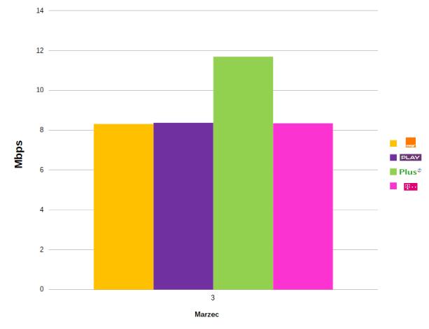 Średnia szybkość wysyłania danych dla LTE/ źródło: materiały prasowe