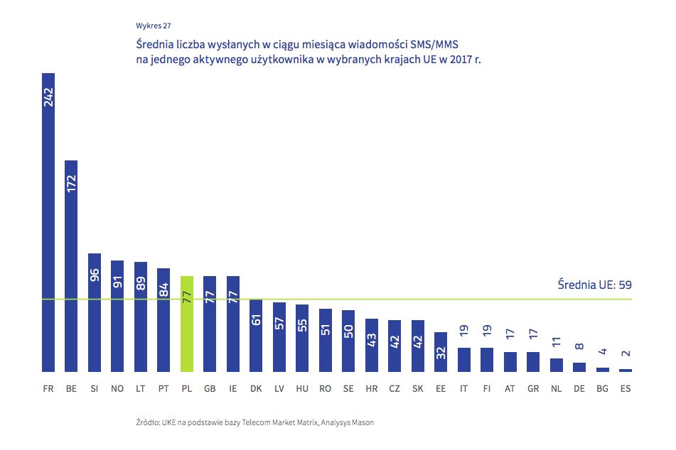 Źródło: Raport o stanie rynku telekomunikacyjnego w Polsce w 2017 r.